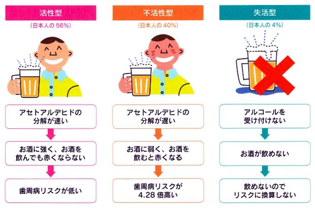 飲酒と歯周病の関係