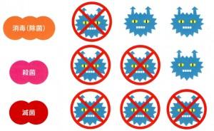 消毒・滅菌・殺菌の違い