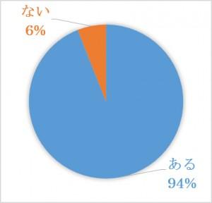 歯が動く痛みを感じたこと(ある94%、ない6%)