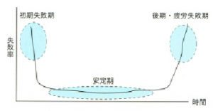 インプラント治療の失敗率のグラフ