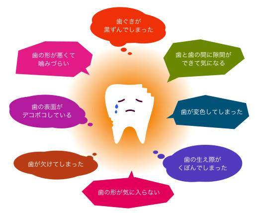 よくあるお口のトラブル・・・「歯ぐきが黒ずんでしまった」、「歯と歯の間に隙間ができて気になる」、「歯が変色してしまった」、「歯の生え際がくぼんでしまった」、「歯の形が気に入らない」、「歯が欠けてしまった」、「歯の表面がデコボコしている」、「歯の形が悪くて噛みづらい」