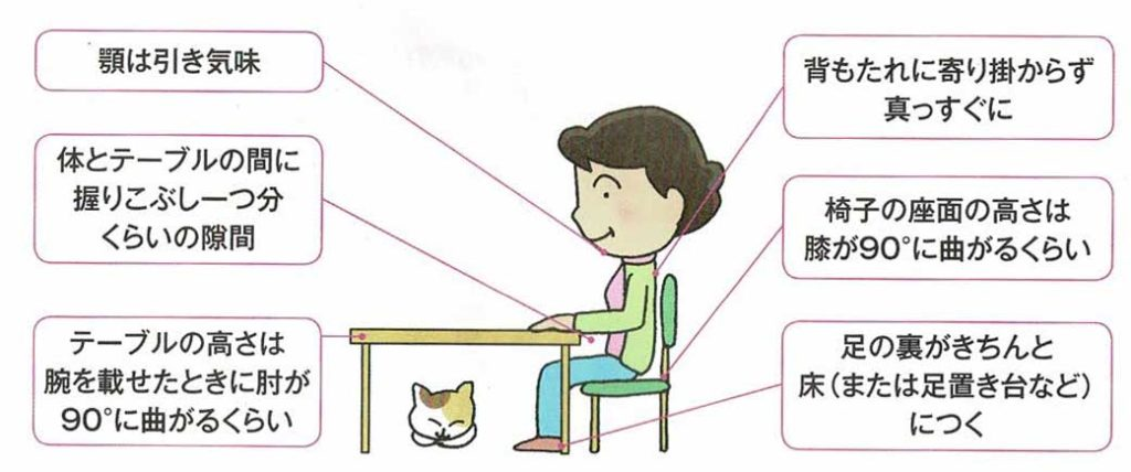 顎は引き気味、体とテーブルの間に握りこぶし一つ分くらいの隙間、テーブルの高さは腕を載せたときに肘が90°に曲がるくらい、背もたれに寄り掛からずまっすぐに、椅子の座面の高さは膝が90°に曲がるくらい、足の裏がきちんと床(または足置き台など)につく