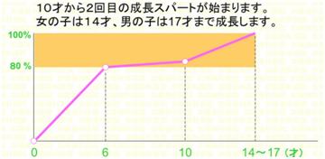 顔の発育グラフ