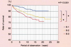 睡眠時ブラキシズムと修復物破損・脱落の関係