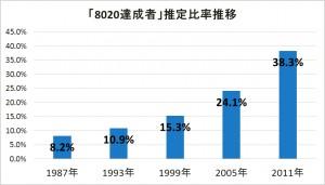 平成23年8020達成者推定比率推移