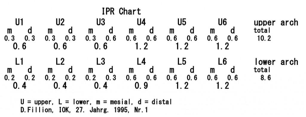 IPRチャート