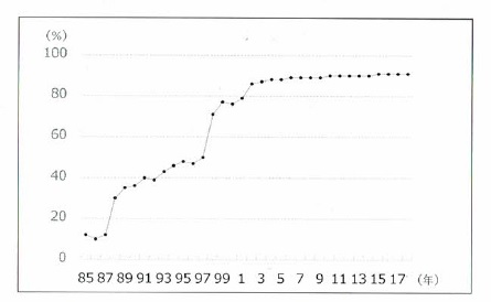 日本におけるフッ化物配合歯磨剤のシェアのグラフ